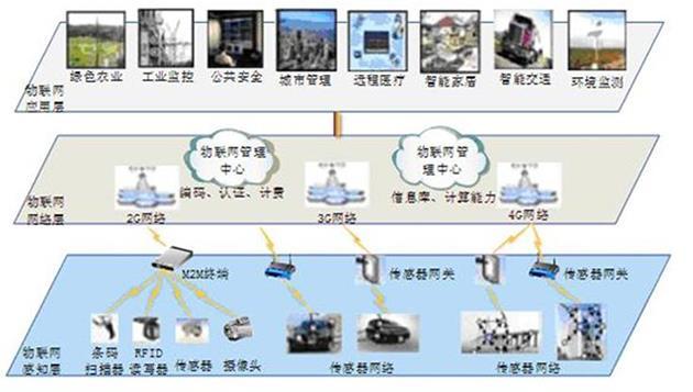 JDWIW-I型物联网—智能家居综合实训系统