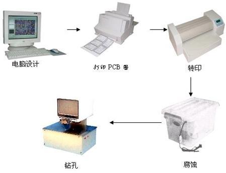 JD-PCB-2A 印制板快速制作系统---科研、创新、电子竞赛必备